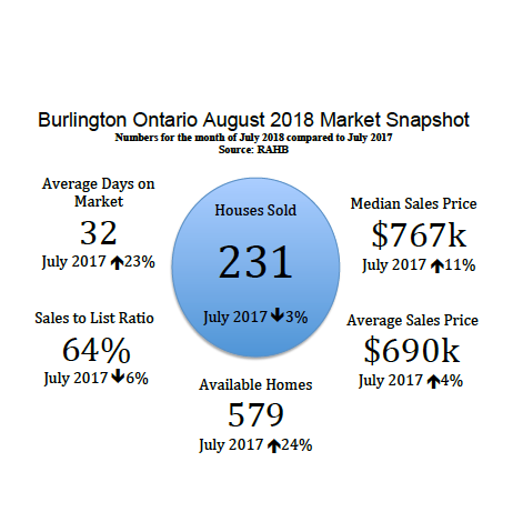 Burlington Ontario August 2018 Real Estate Market Snapshot