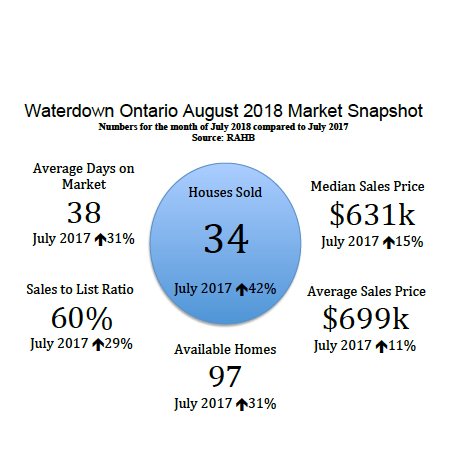 Waterdown Ontario August 2018 Real Estate Market Snapshot