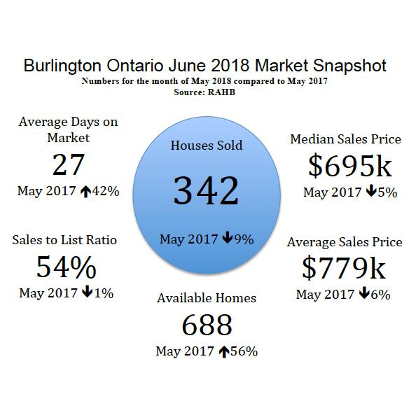 Burlington Ontario June 2018 Real Estate Market Snapshot