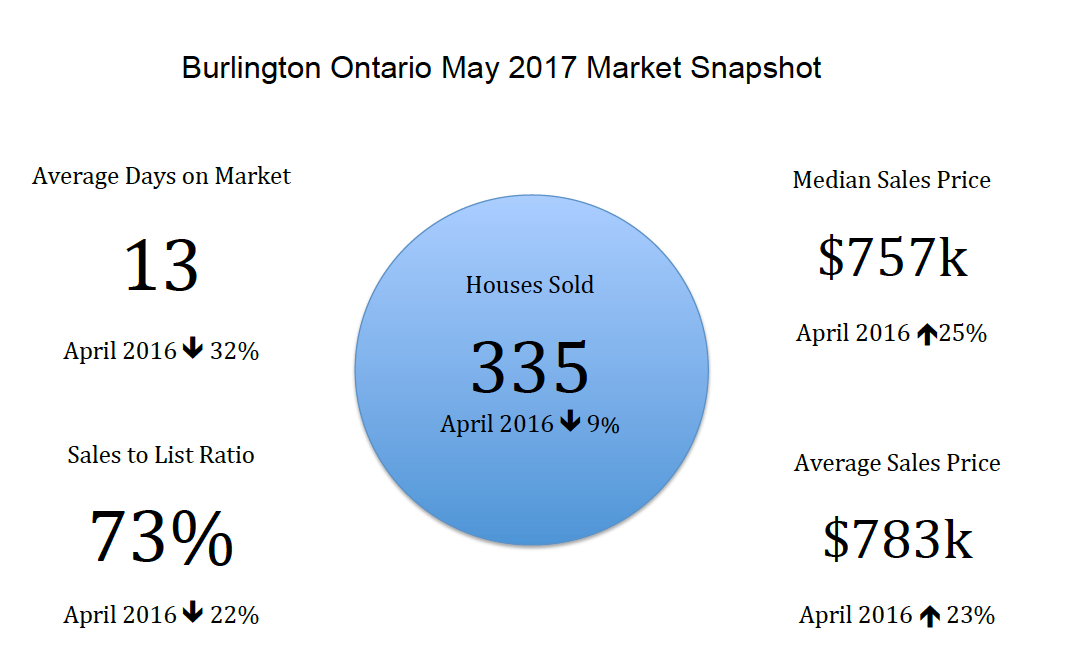 Burlington Ontario May 2017 Real Estate Market Snapshot