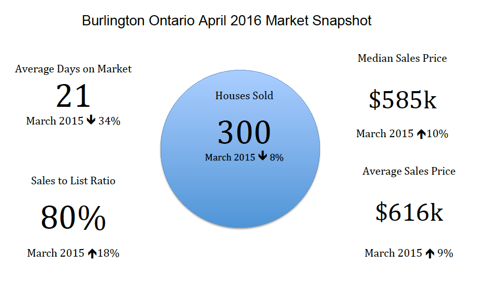 Burlington Ontario Real Estate Market Snapshot - April 2016