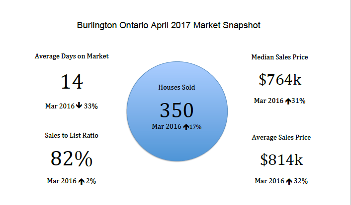 Burlington Ontario April 2017 Real Estate Market Snapshot
