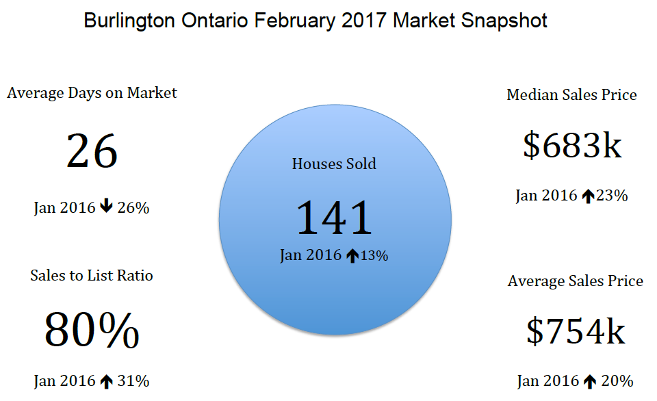 Burlington Ontario February 2017 Real Estate Market Snapshot