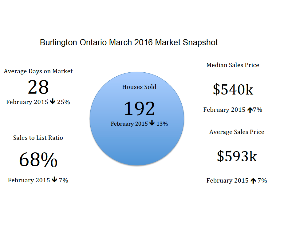 Burlington Ontario Real Estate Market Snapshot - March 2016