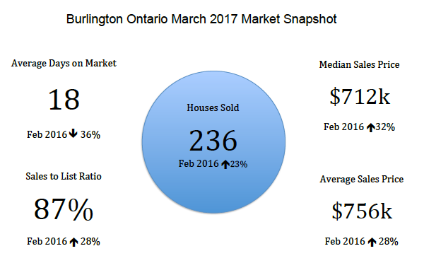 Burlington Ontario March 2017 Real Estate Market Snapshot