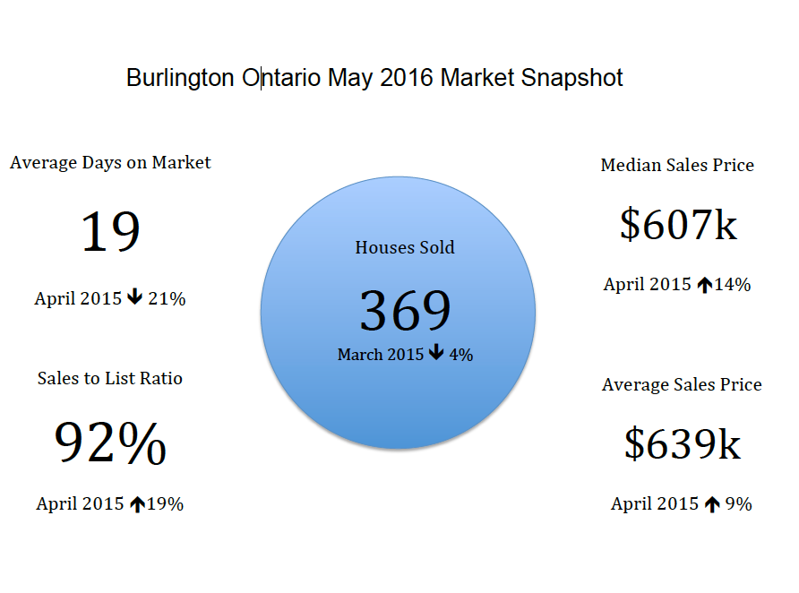 Burlington Ontario Real Estate Market Snap Shot - May 2016