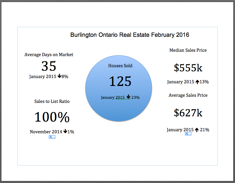 Burlington Ontario Real Estate Market Snapshot - February 2016