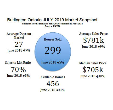 Burlington Ontario Real Estate Market Snapshot - July 2019