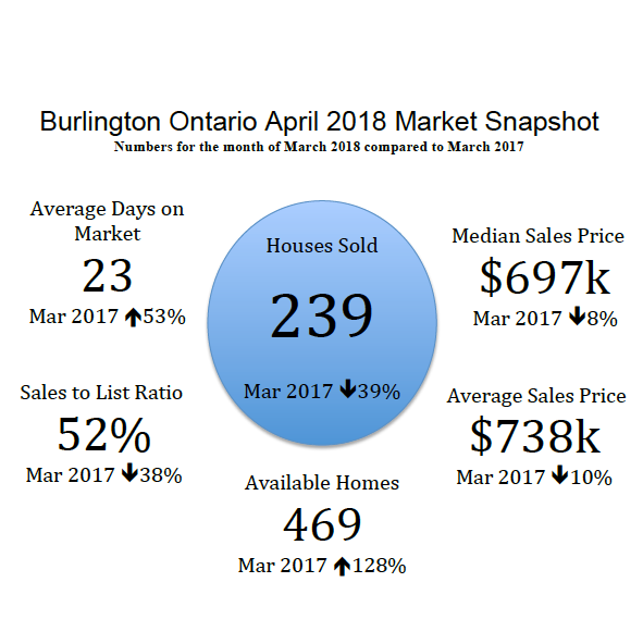 Burlington Ontario April 2018 Real Estate Market Snapshot