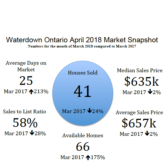 Waterdown Ontario April 2018 Real Estate Market Snapshot
