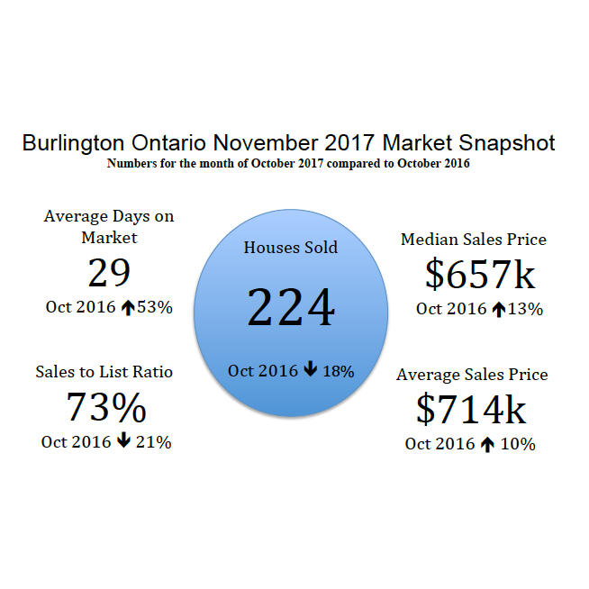 Burlington Ontario November 2017 Real Estate Market Snapshot