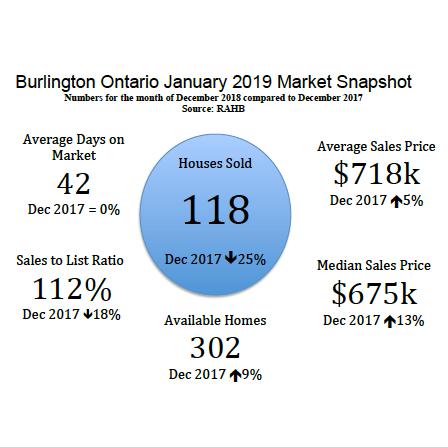 Burlington ONTARIO January 2019 Real Estate Market Snapshot
