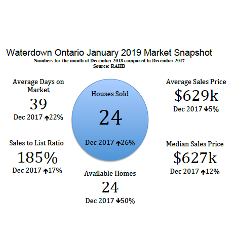 WATERDOWN ONTARIO JANUARY 2019 REAL ESTATE MARKET SNAPSHOT