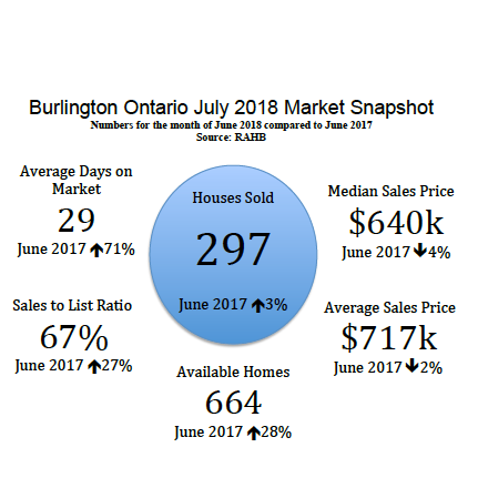 Burlington Ontario July 2018 Real Estate Market Snapshot