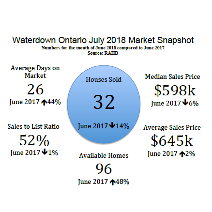 Waterdown Ontario July 2018 Real Estate Market Snapshot