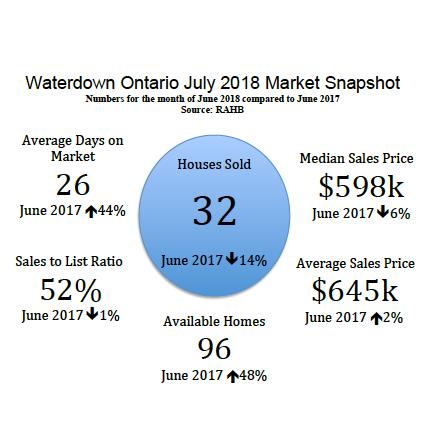Waterdown Ontario July 2018 Real Estate Market Snapshot