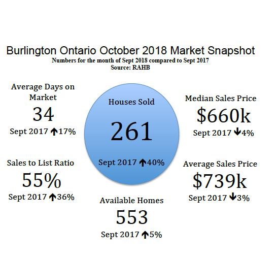 Burlington Ontario October 2018 Real Estate Market Snapshot