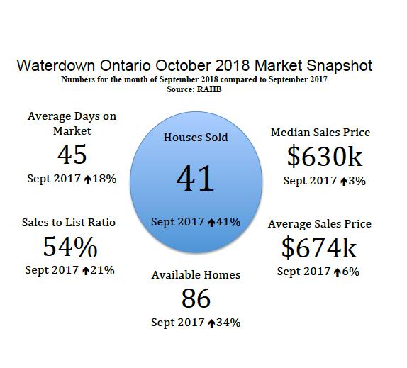 Waterdown Ontario October 2018 Real Estate Market Snapshot