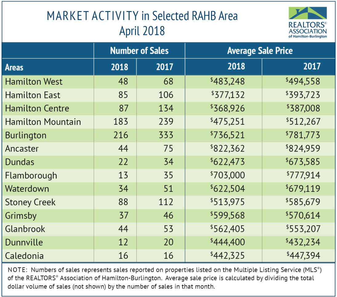 April 2018 Real Estate Market Statistics
