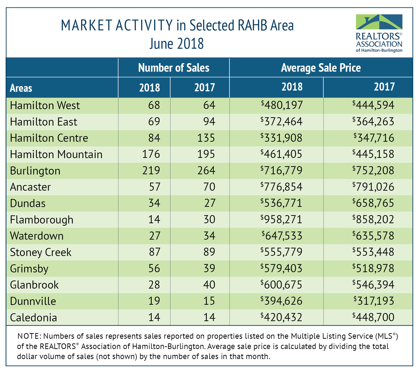Market Activity - June Statistics