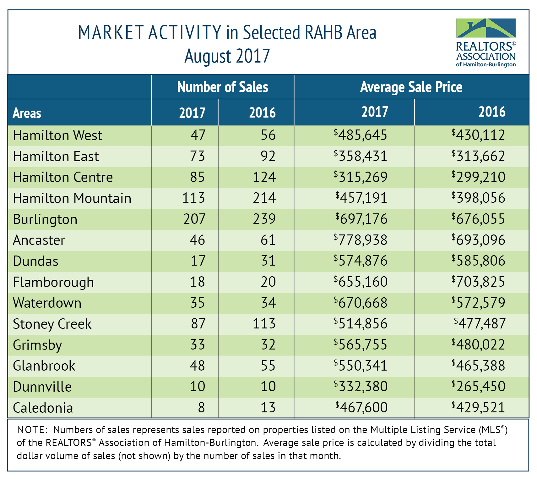MORE BALANCE IN AUGUST MARKET