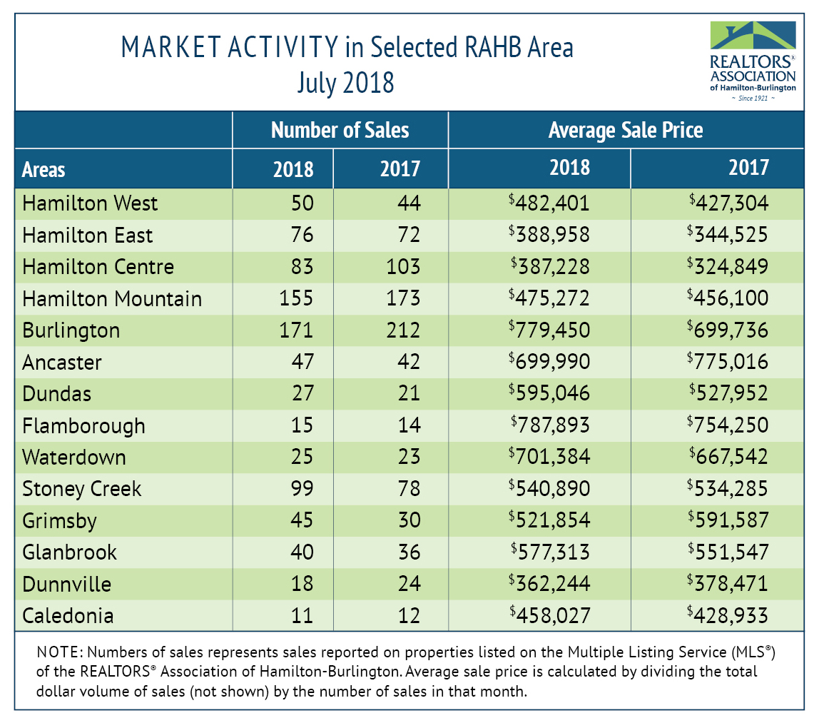 Market Activity - July Statistics