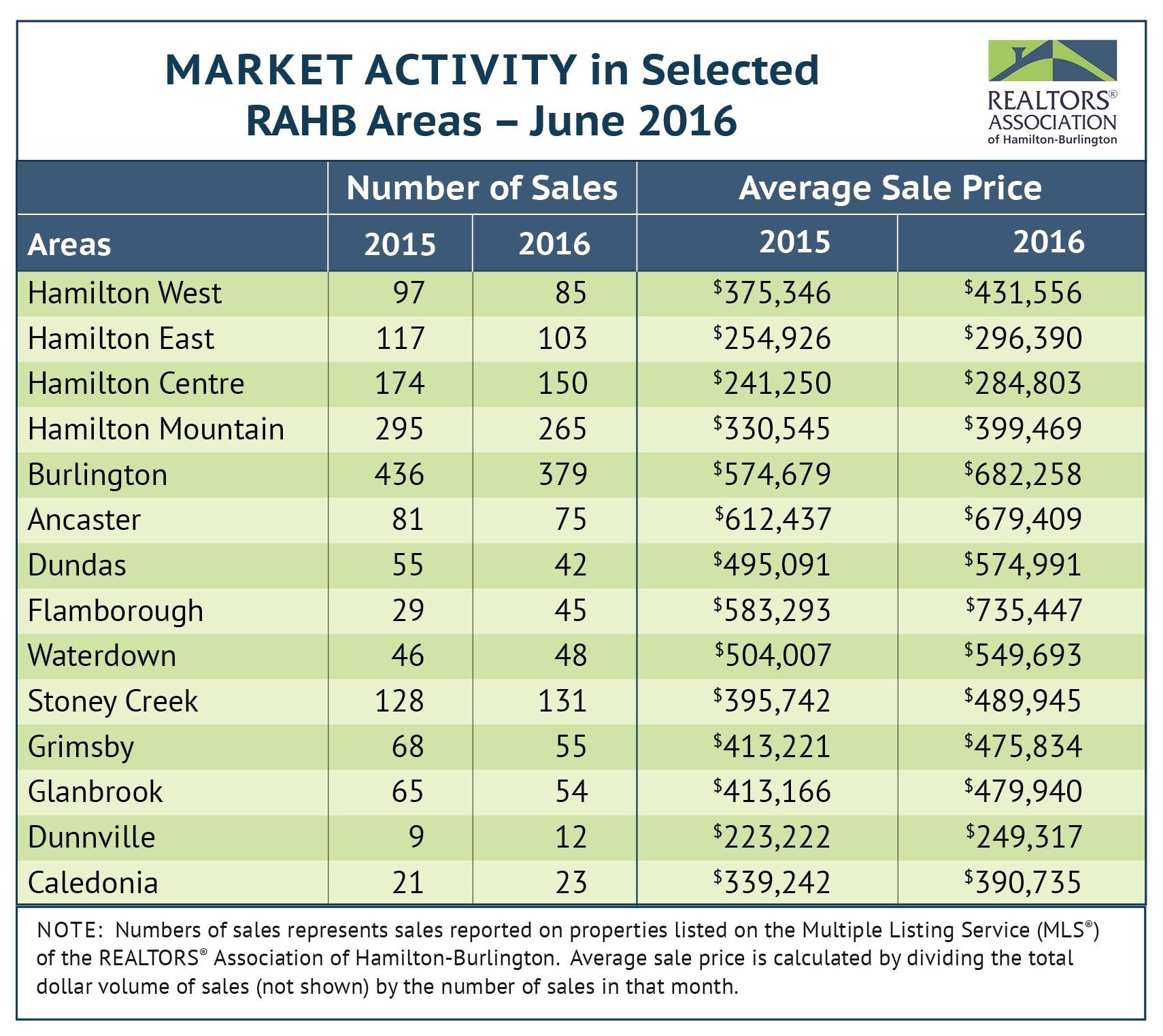 June real estate market still sizzling