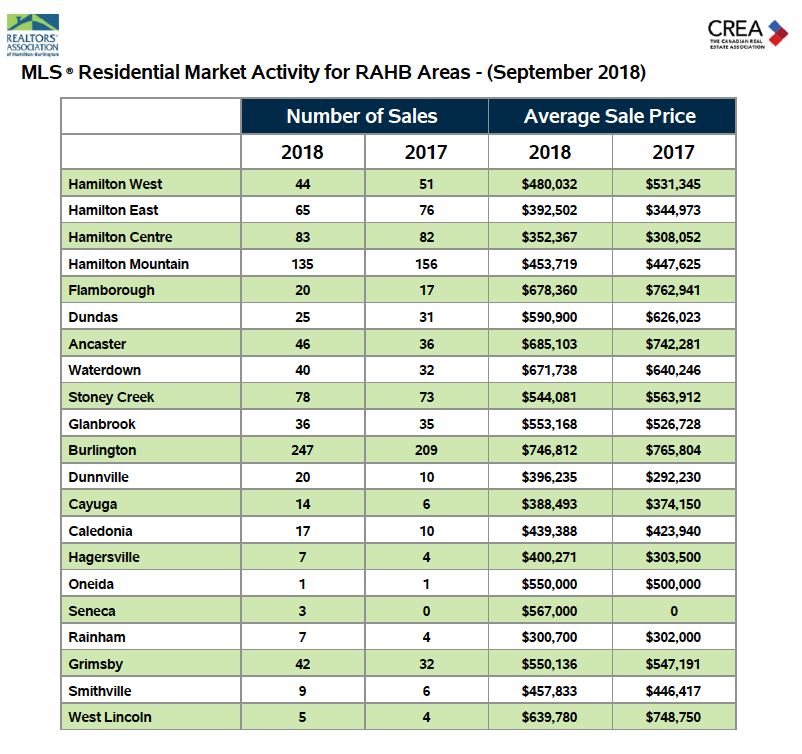 Market Activity - September 2018 Statistics