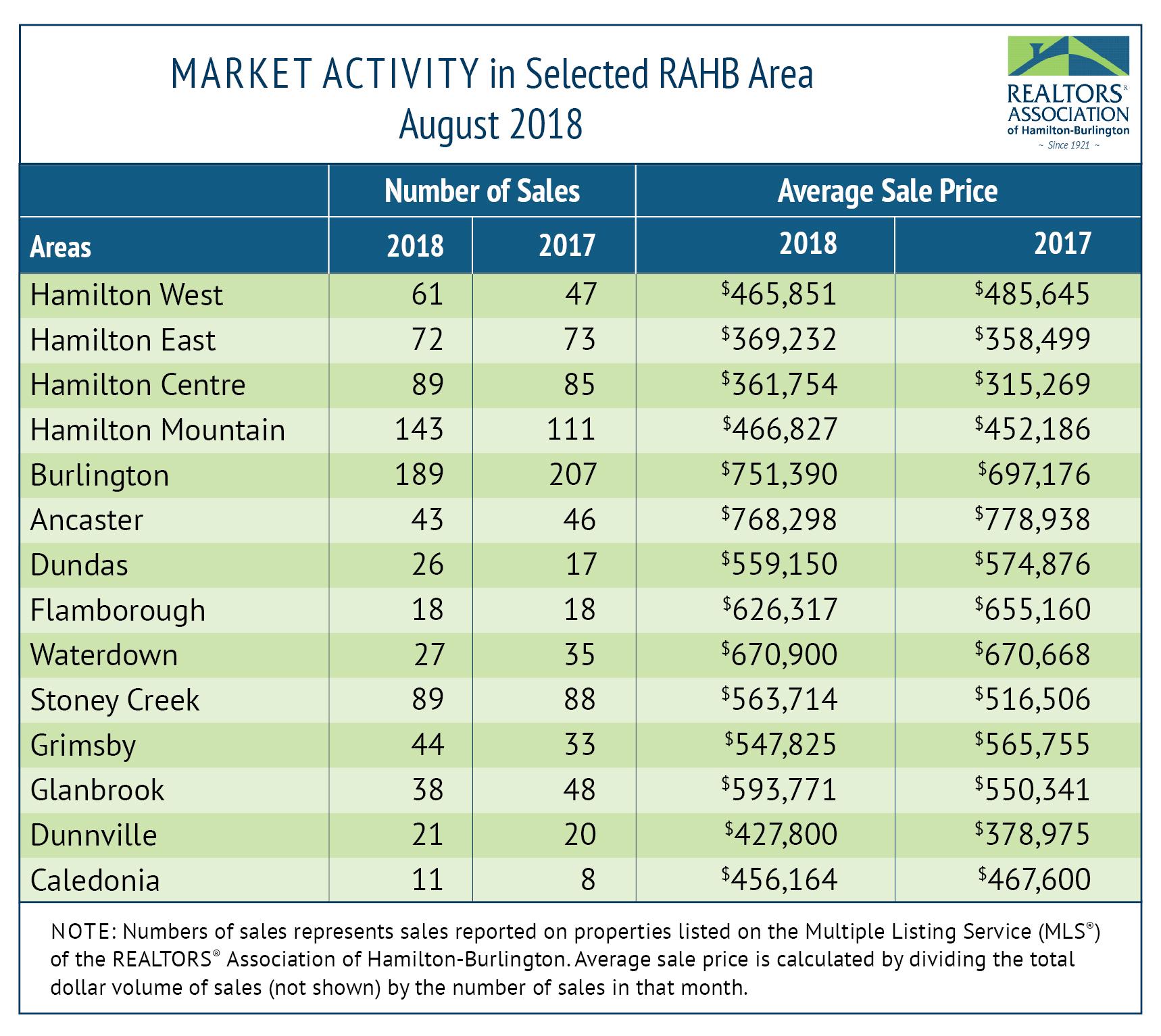 Market Activity - August Statistics