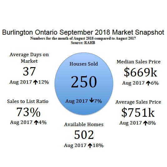 Burlington Ontario September 2018 Real Estate Market Snapshot