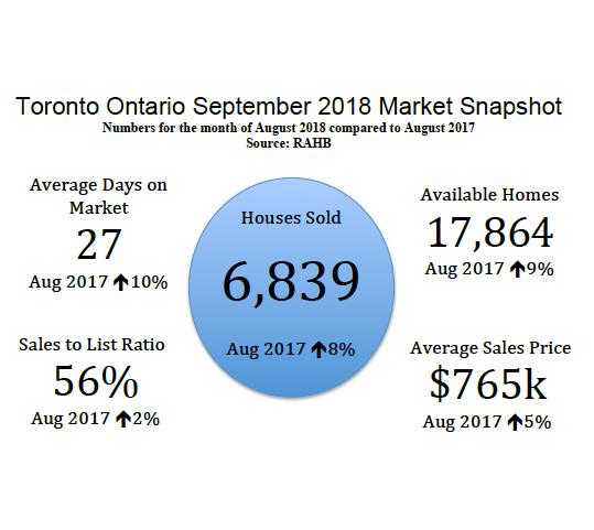 Toronto Ontario September 2018 Real Estate Market Snapshot