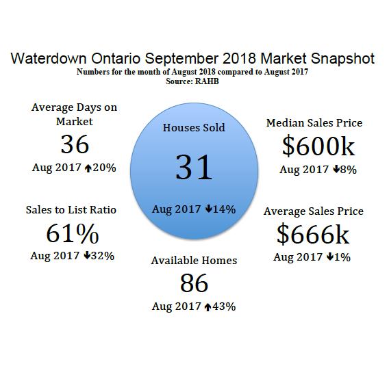Waterdown Ontario September 2018 Real Estate Market Snapshot