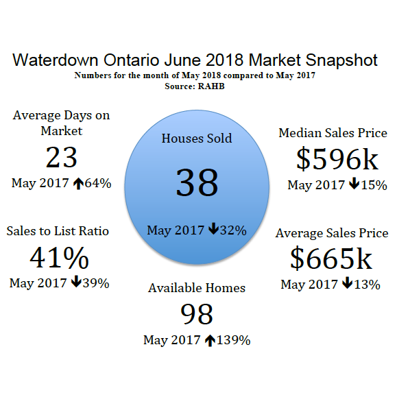 Waterdown Ontario June 2018 Real Estate Market Snapshot