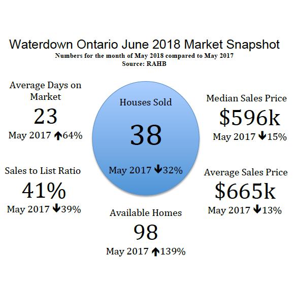 Waterdown Ontario June 2018 Real Estate Market Snapshot