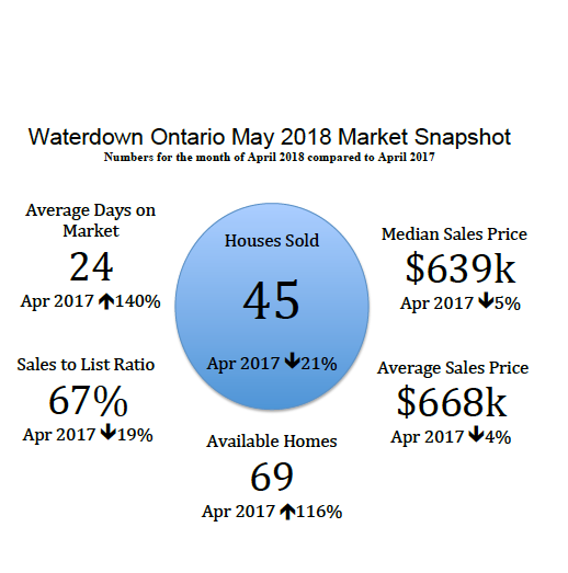 Waterdown Ontario May 2018 Real Estate Market Snapshot