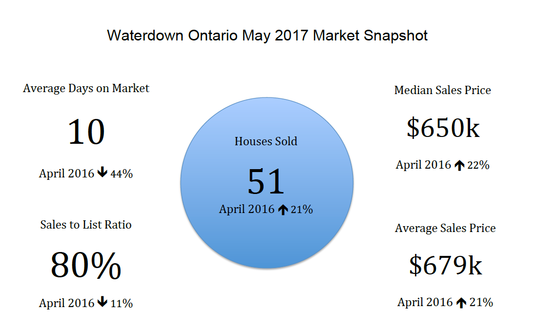 Waterdown Ontario May 2017 Real Estate Market Snapshot