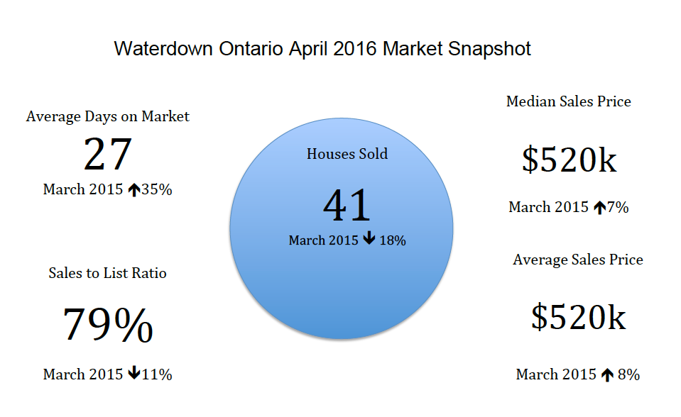 Waterdown Ontario Real Estate Market Snapshot - April 2016