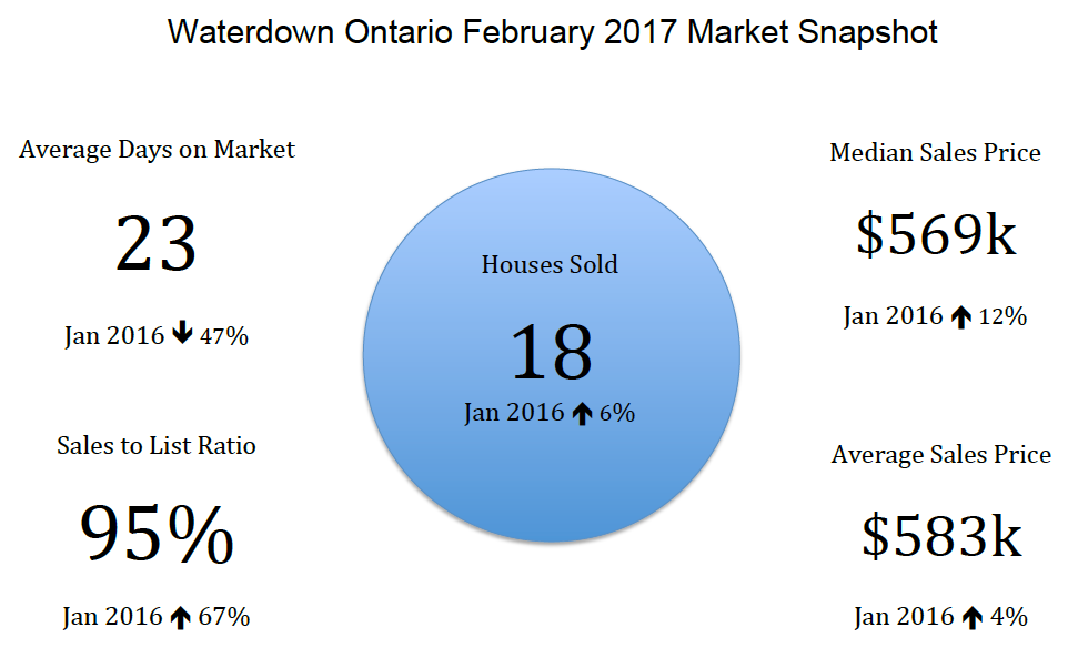 Waterdown Ontario February 2017 Real Estate Market Snapshot