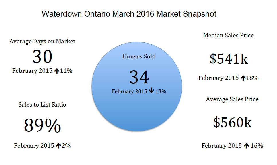 Waterdown Ontario Real Estate Market Snapshot - March 2016