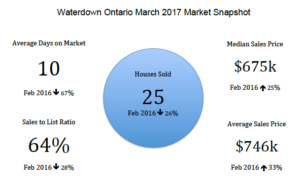 Waterdown Ontario March 2017 Real Estate Market Snapshot