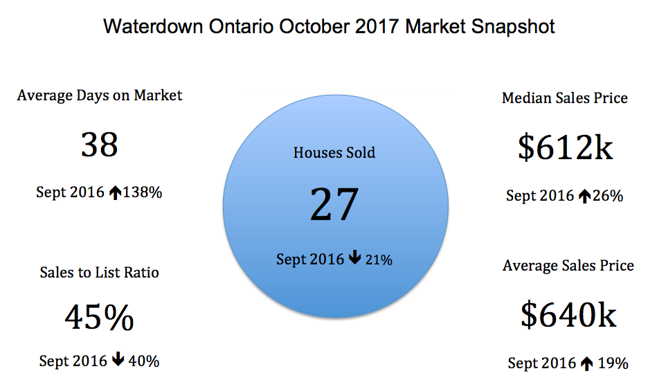 Waterdown Ontario October 2017 Real Estate Market Snapshot