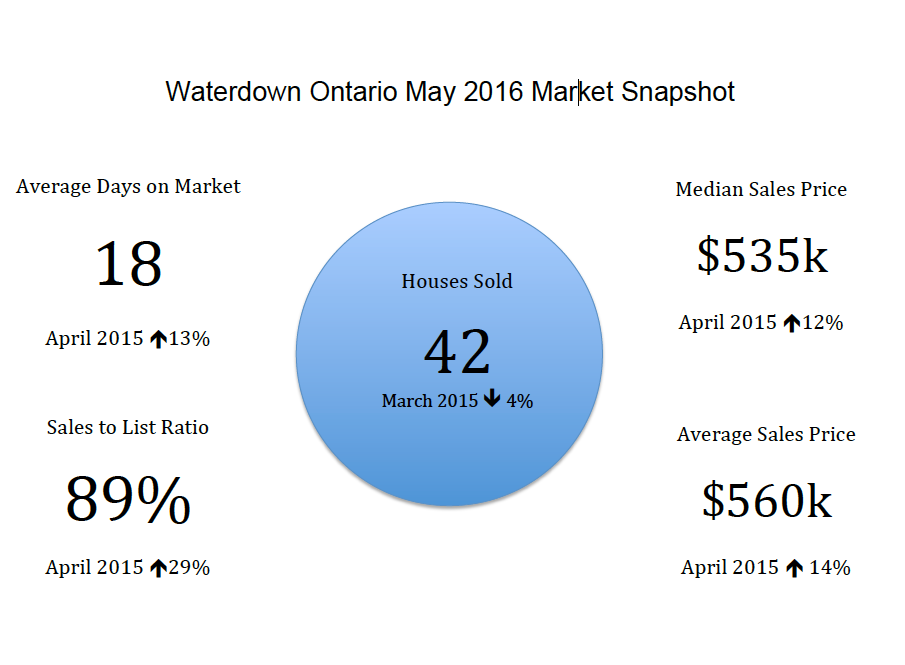 Waterdown Ontario Real Estate Market Snap Shot - May 2016
