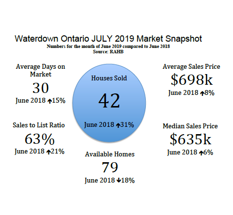 Waterdown Ontario Real Estate Market Snapshot - July 2019